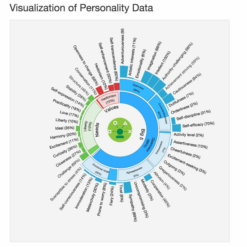 personality-norway