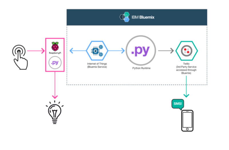 raspberrypidiagram IoT Python app with a Raspberry Pi and Bluemix