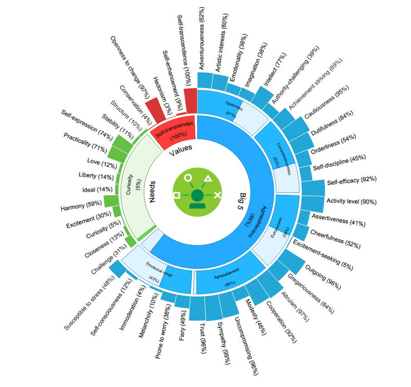 visualizationsotu How Watson and Bluemix see the State of the Union