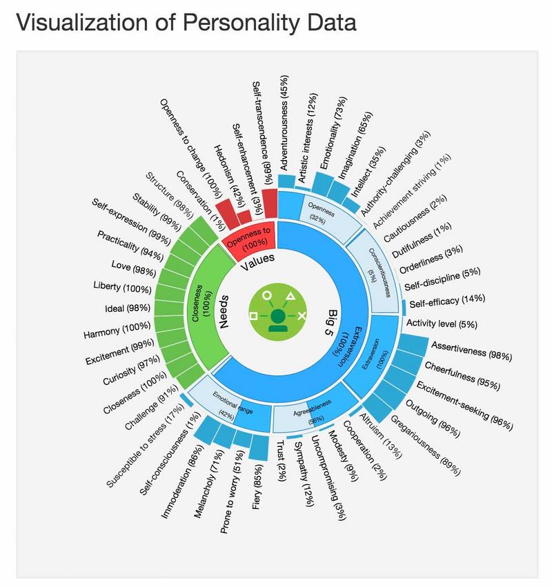 personality-virginia-tech